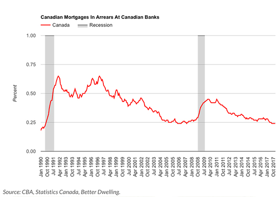 canada mortgages - Defined Mortgage Services Inc